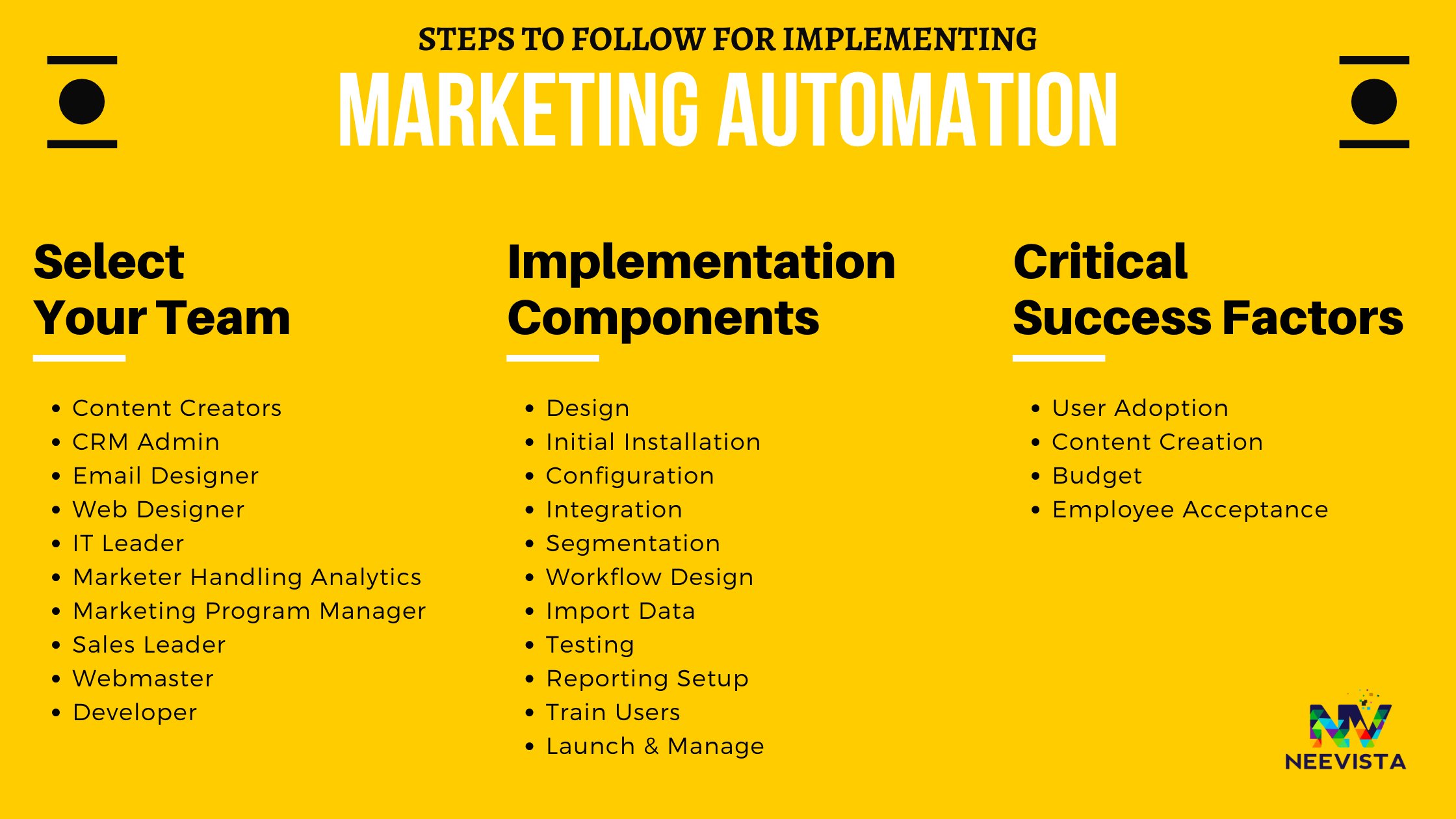 Steps to follow for implementing marketing automation